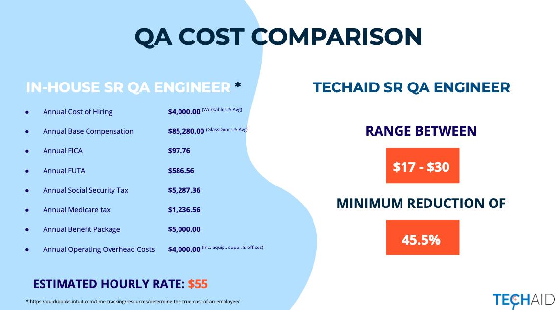 QA-Engineer-cost